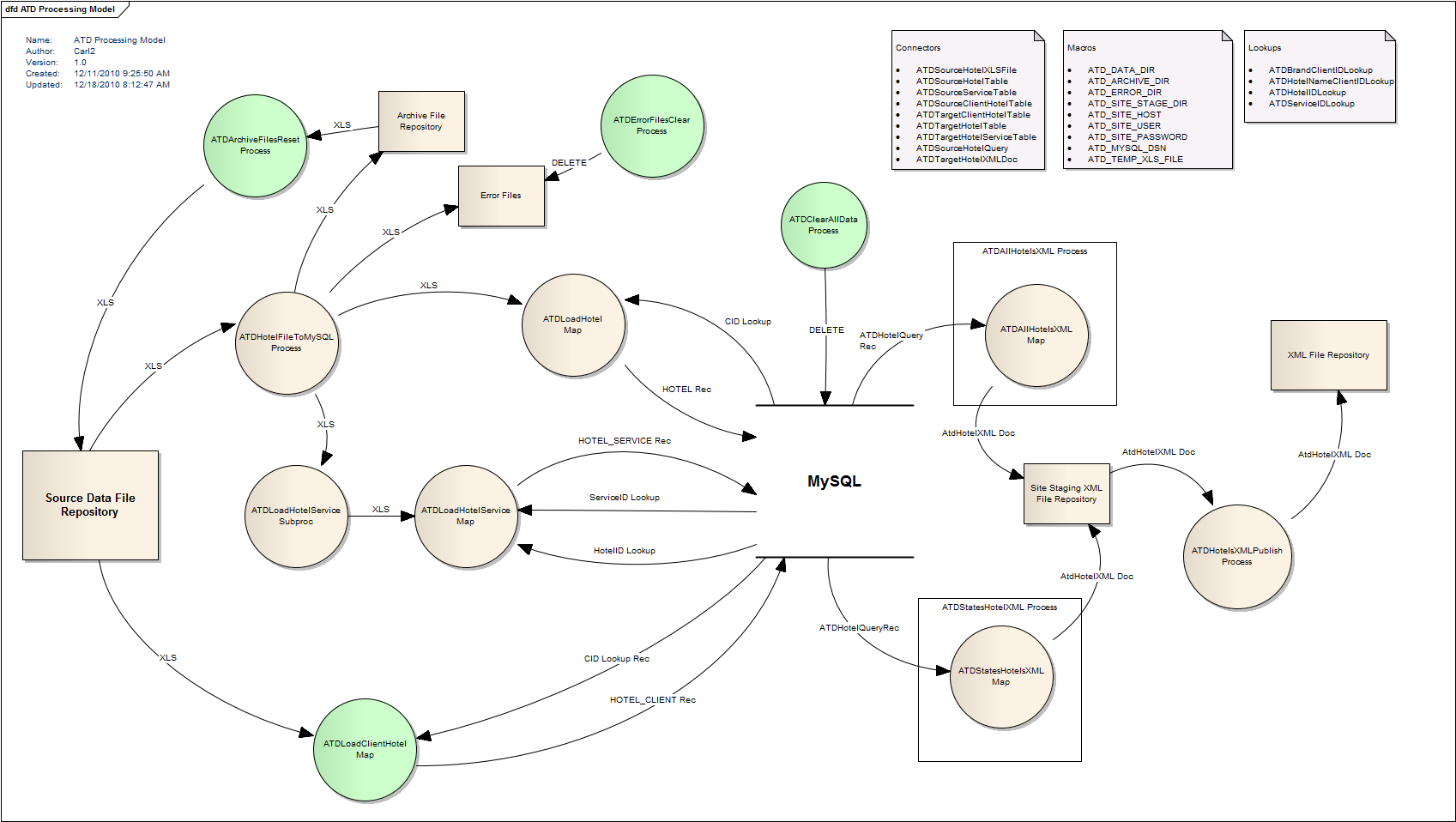 Bekwam blog atd processing model phase 1 dfd of hotel daas example ccuart Image collections